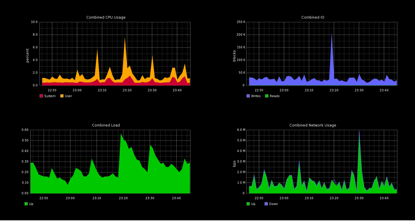 Open Source Web Graph · kimduho/webdev Wiki · GitHub