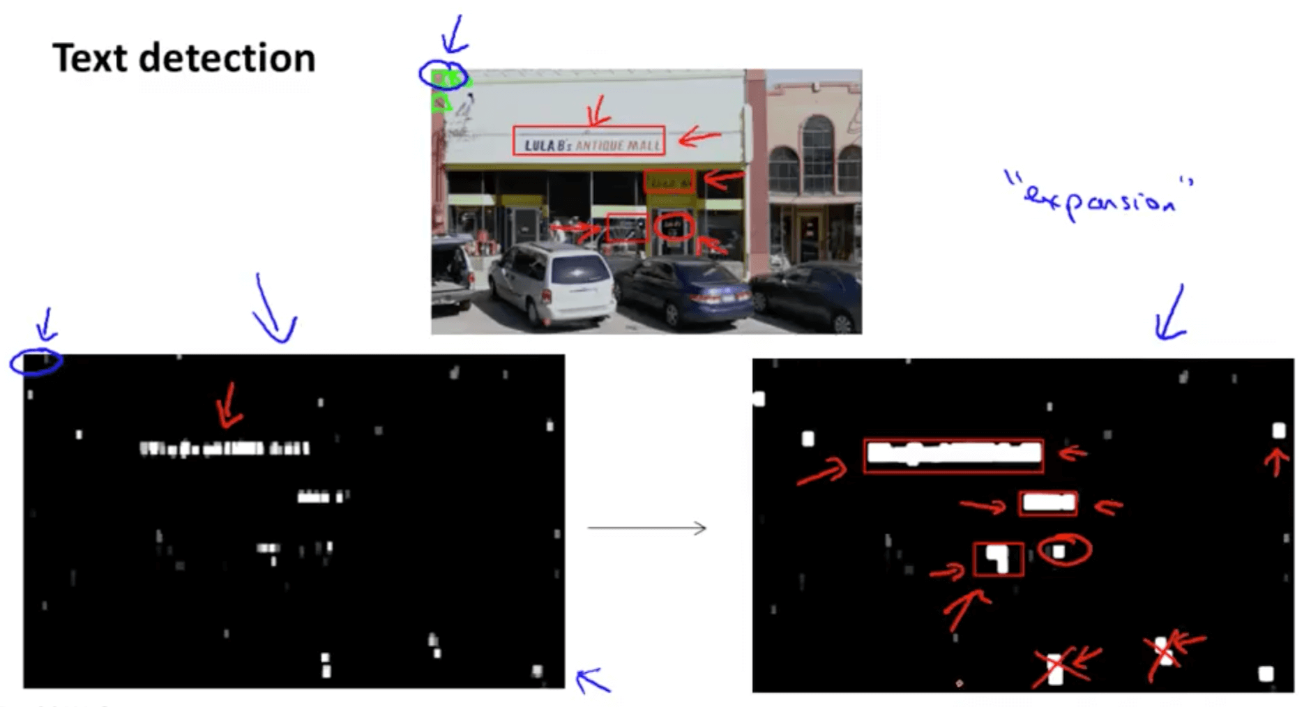 Machine Learning Photo OCR | Machine Learning, Deep Learning