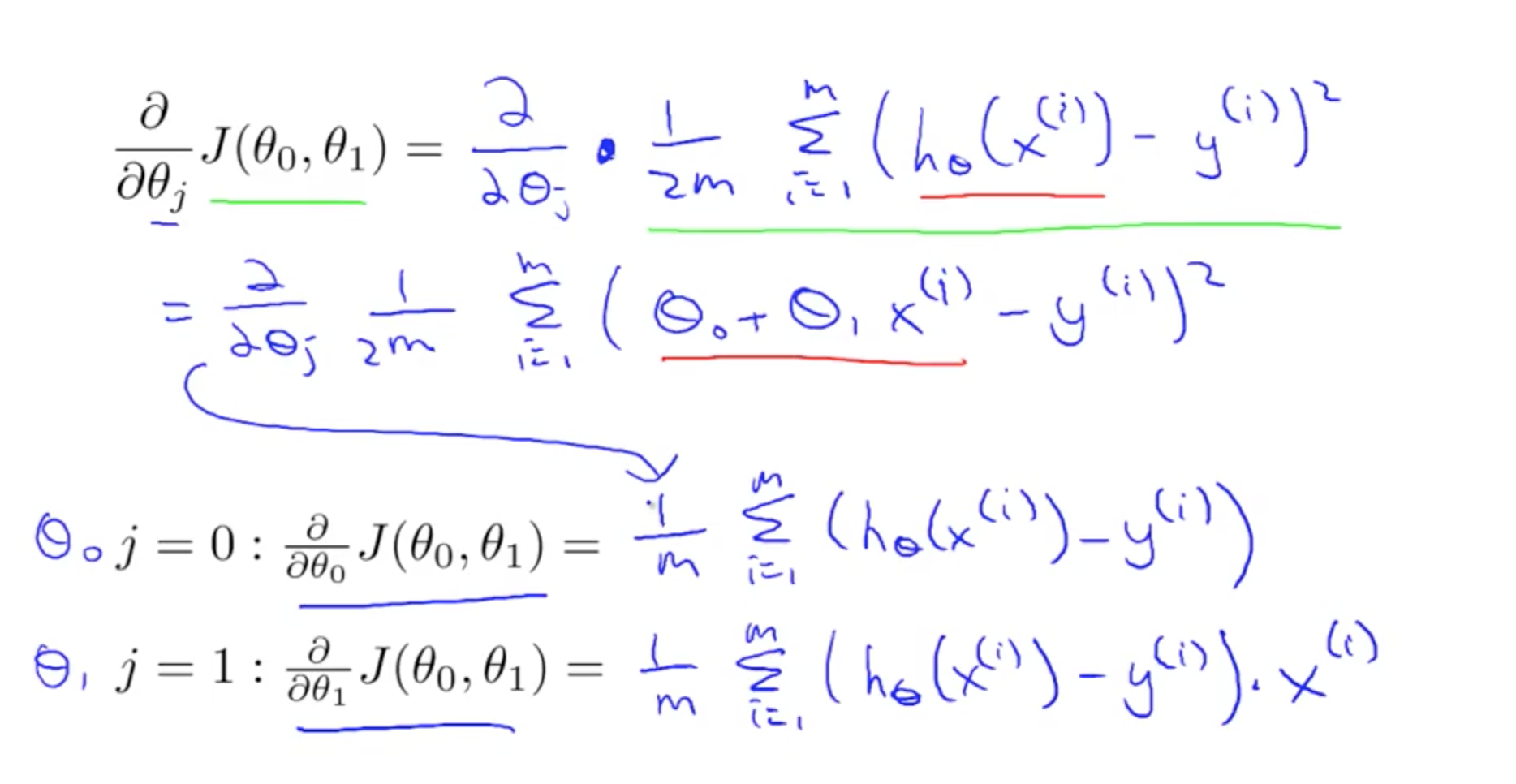 One Variable Linear Regression | Machine Learning, Deep