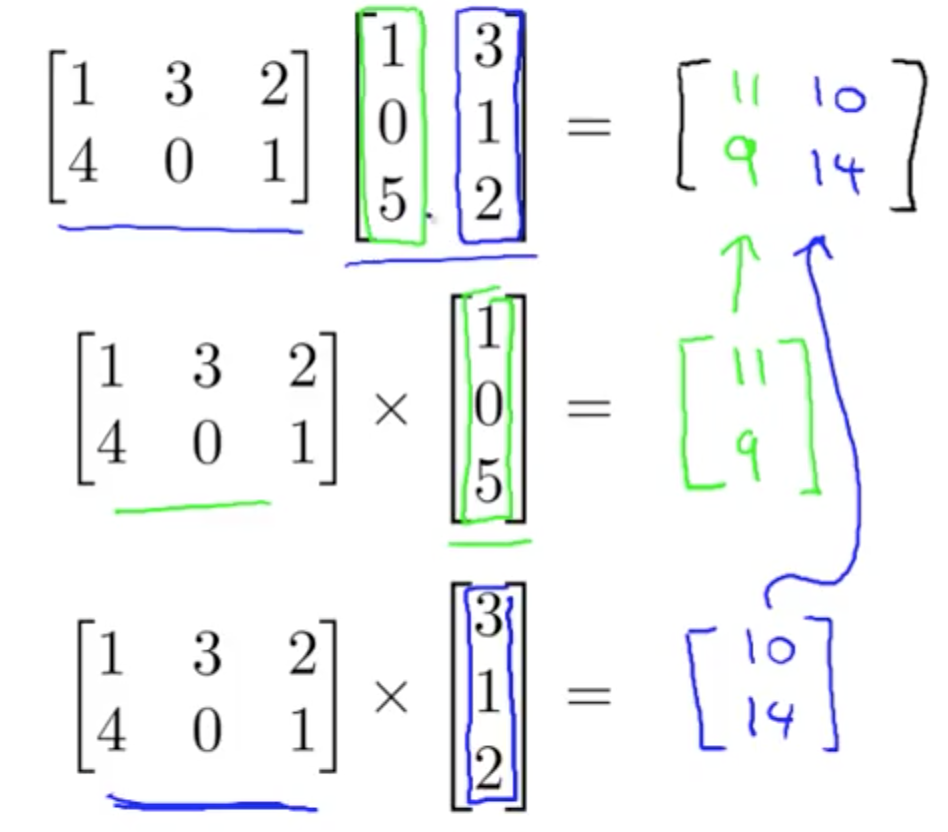 Linear Algebra For Machine Learning Machine Learning Deep