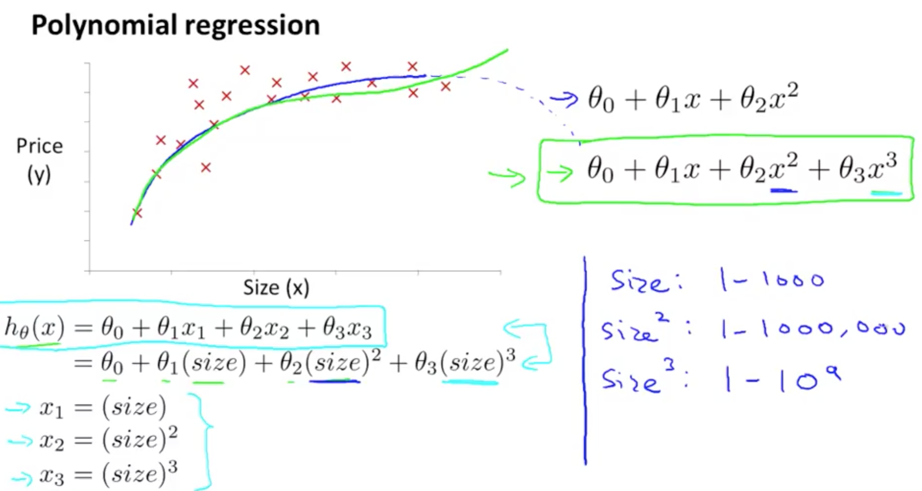 Linear Regression with Multiple Variables | Machine Learning