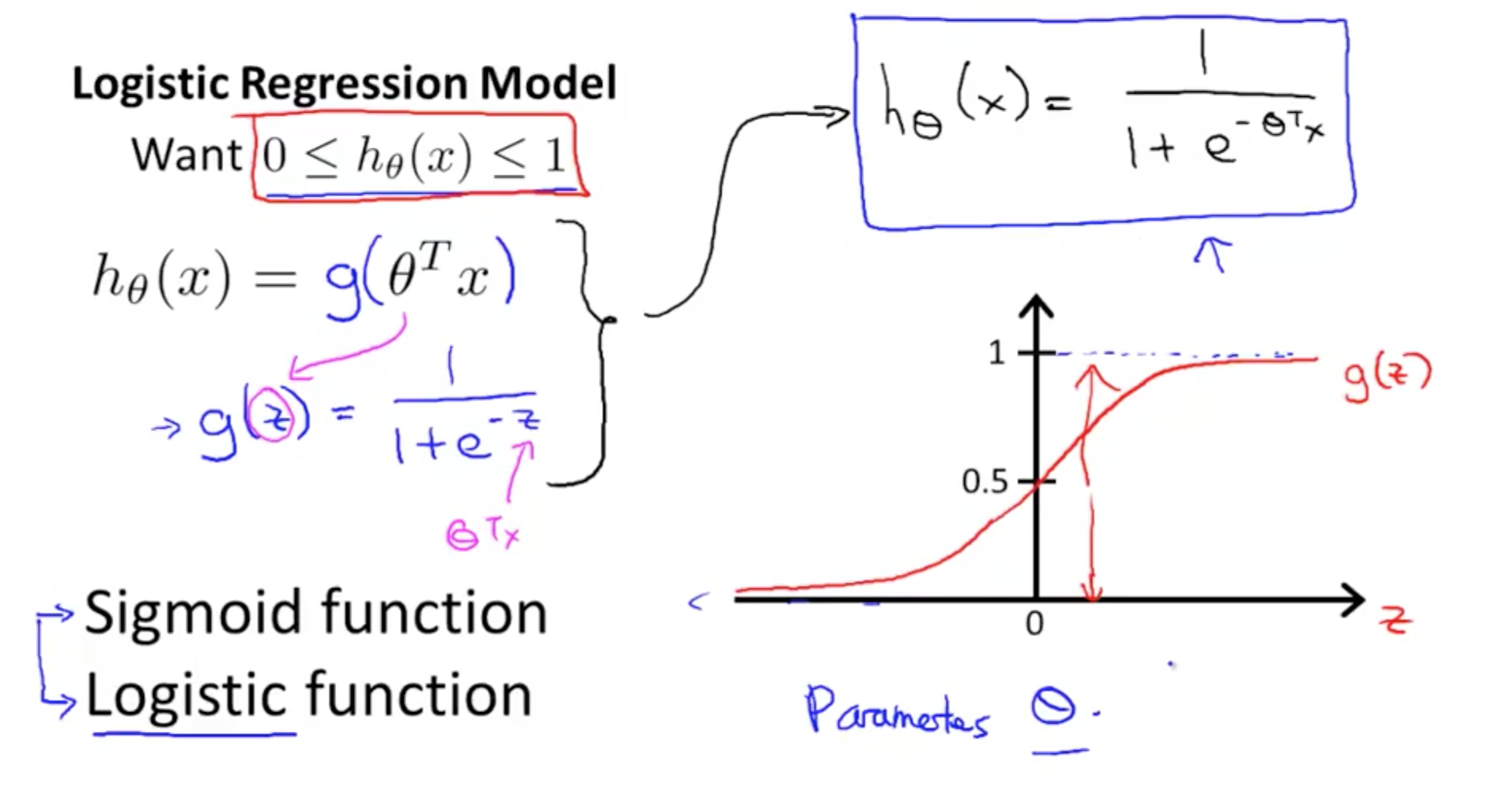 dissertation logistic regression Dissertation logistic regression logistic regression is the appropriate regression analysis to conduct when the dependent variable is dichotomous (binary.