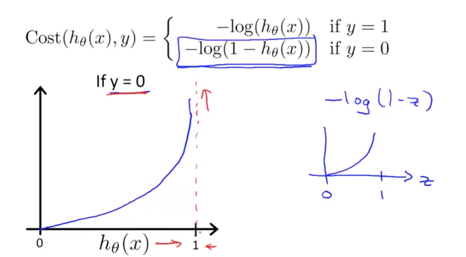 machine learning logistic regression