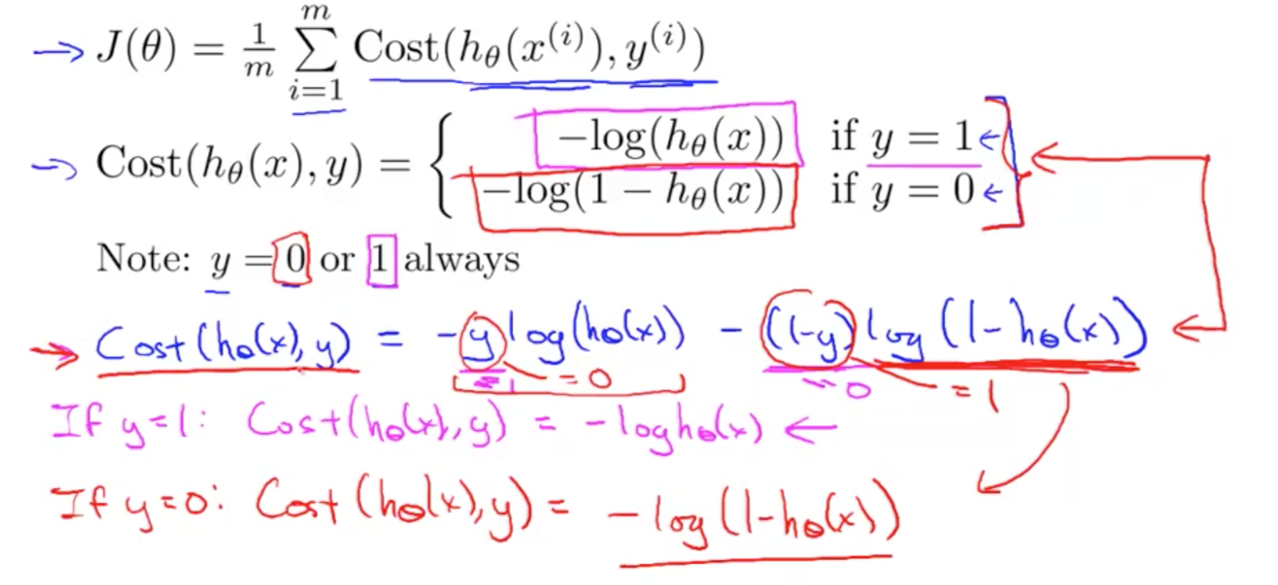 Logistic Regression | Machine Learning, Deep Learning, and