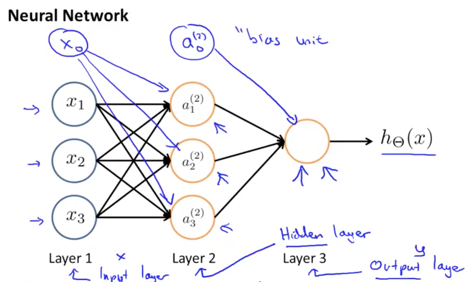 Neural Networks (Representation) | Machine Learning, Deep Learning