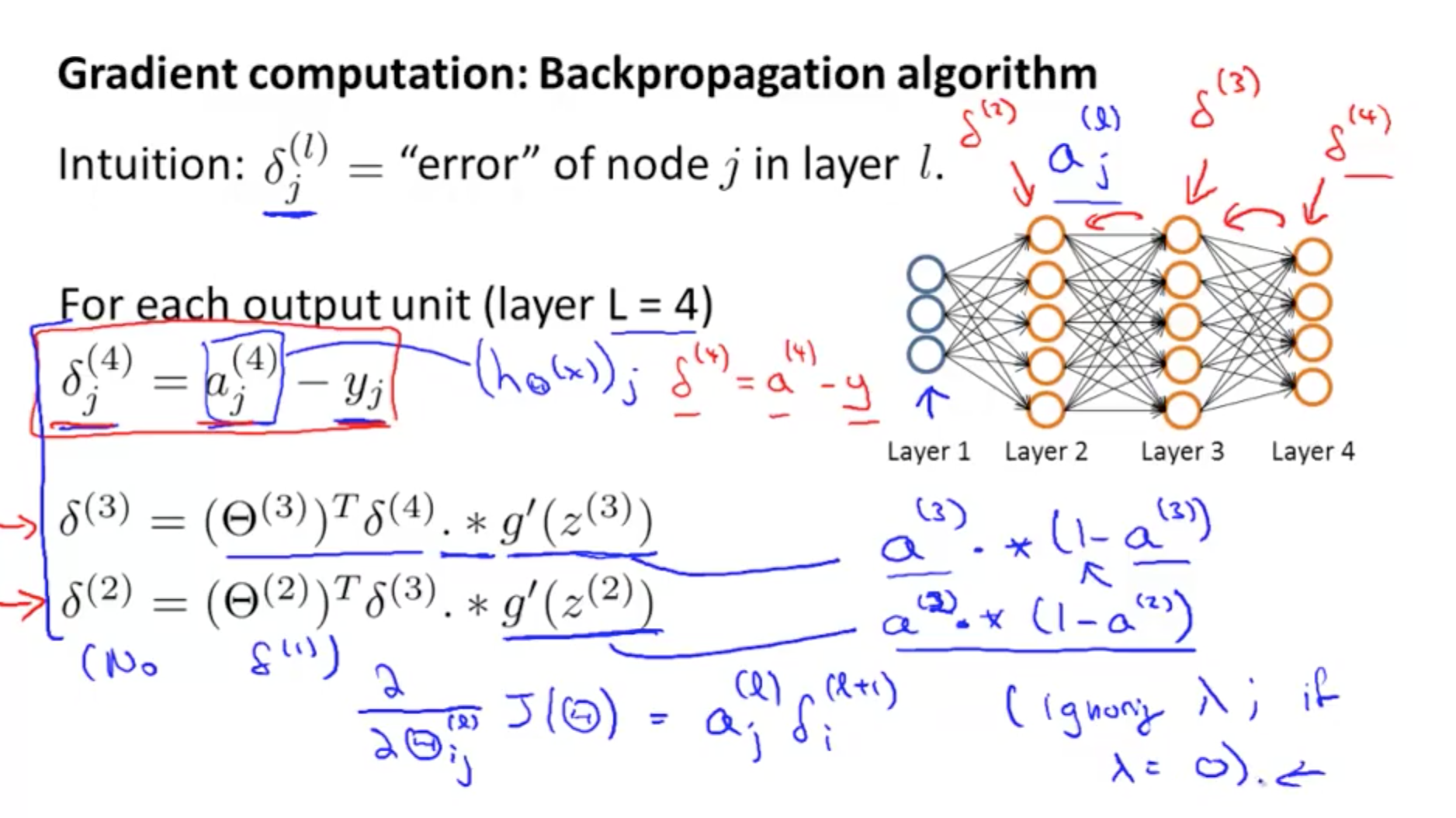Neural Networks (Learning)   Machine Learning, Deep Learning