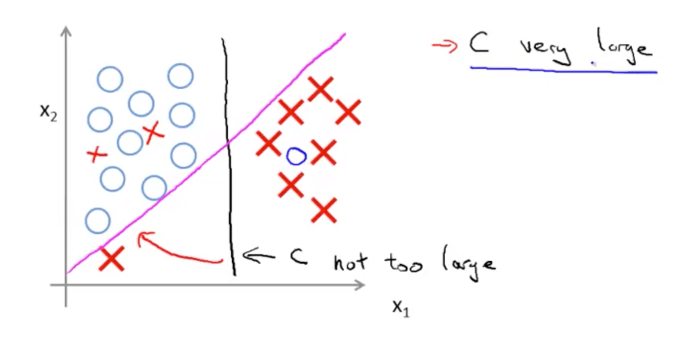 Support Vector Machines (SVMs)   Machine Learning, Deep Learning