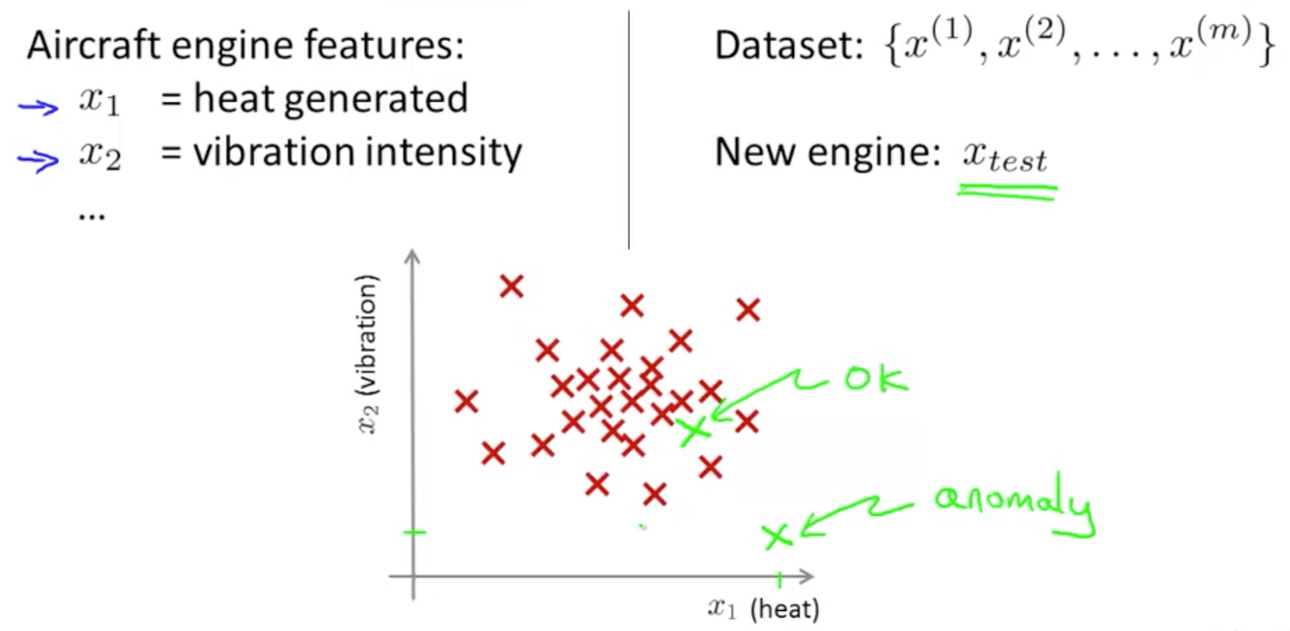 Anomaly Detection Machine Learning Deep Learning And