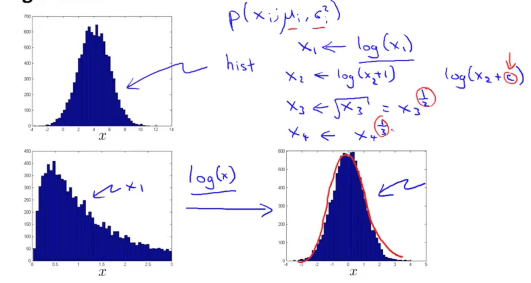 Anomaly Detection | Machine Learning, Deep Learning, and