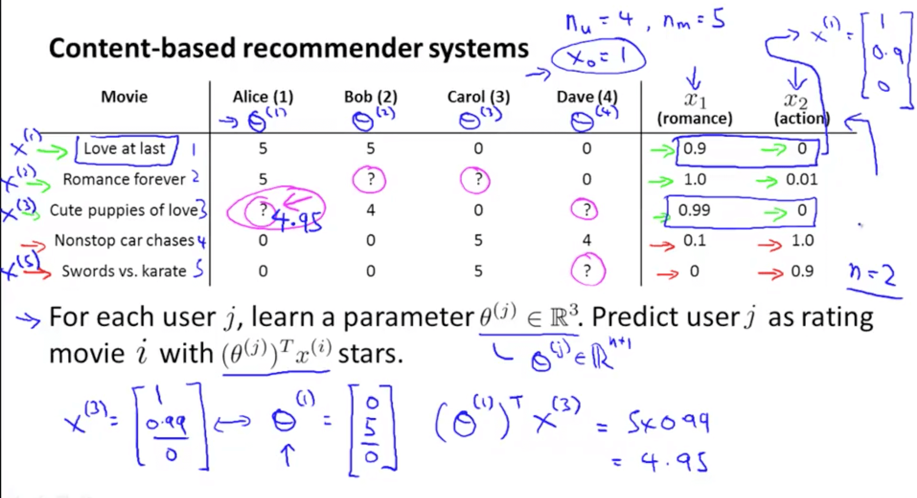 Recommender Systems | Machine Learning, Deep Learning, and Computer
