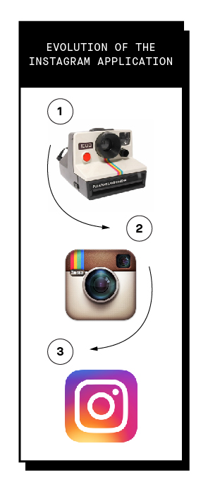 Image that shows the evolution of the Instagram icon.