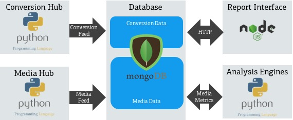 SCD Tech Diagram