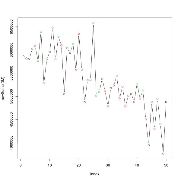 Intensity sum plot