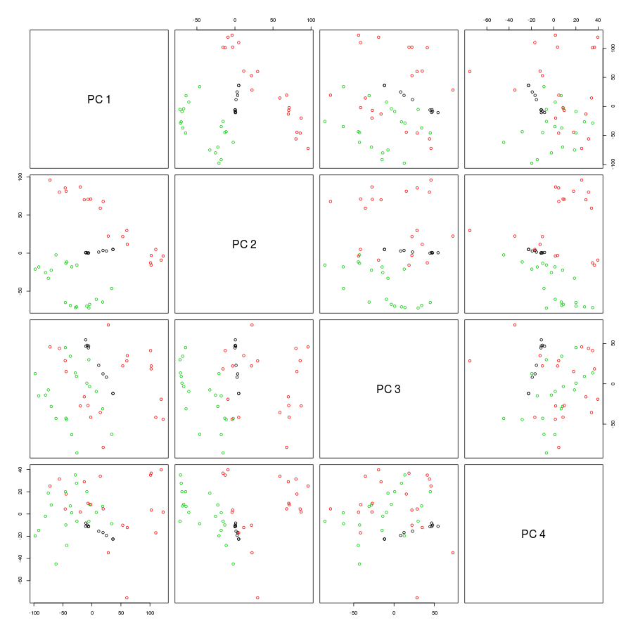 PCA plot showing 4 PC