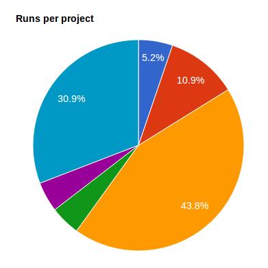 MetaDB statistics