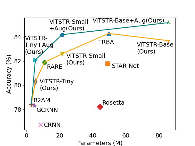 Acc vs Parameters