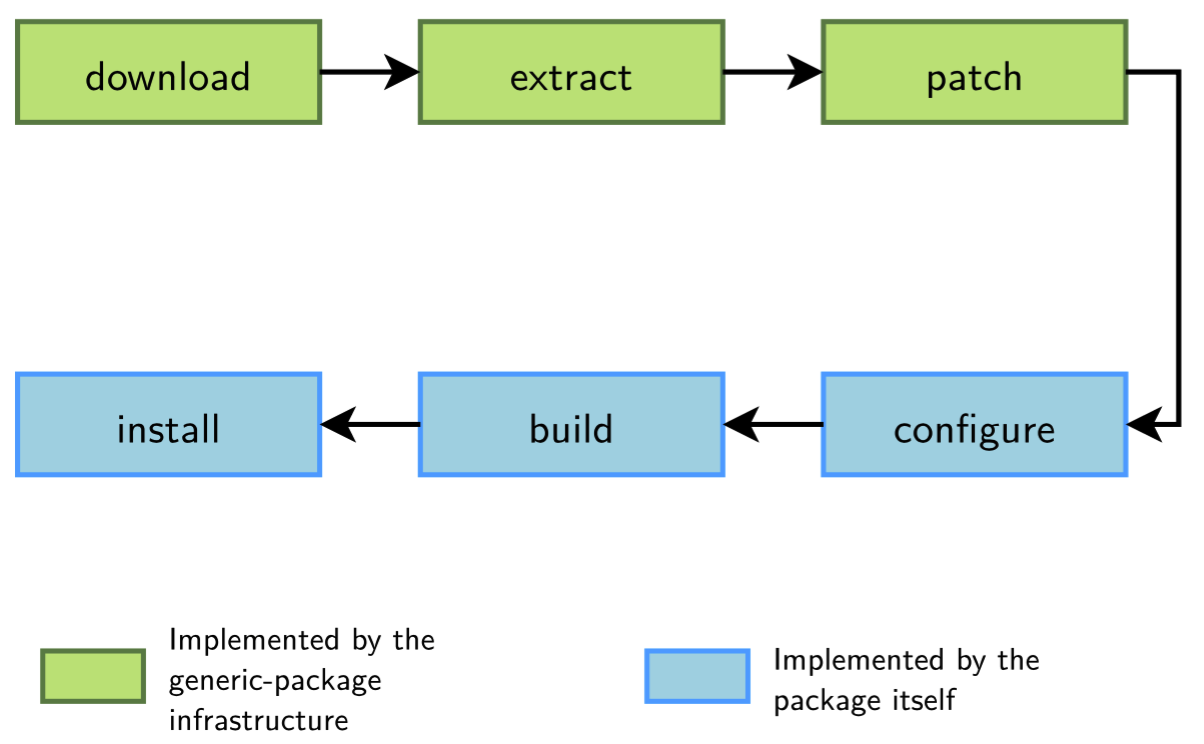 Generic Package Infrastructures