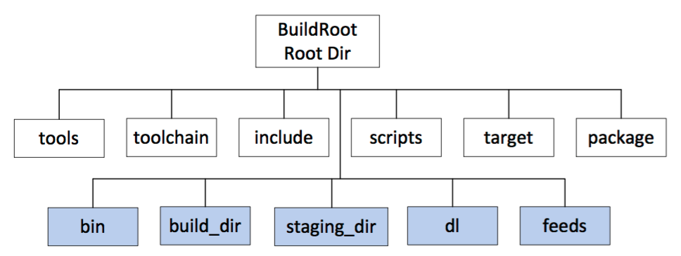 OpenWrt Buildroot Source Tree