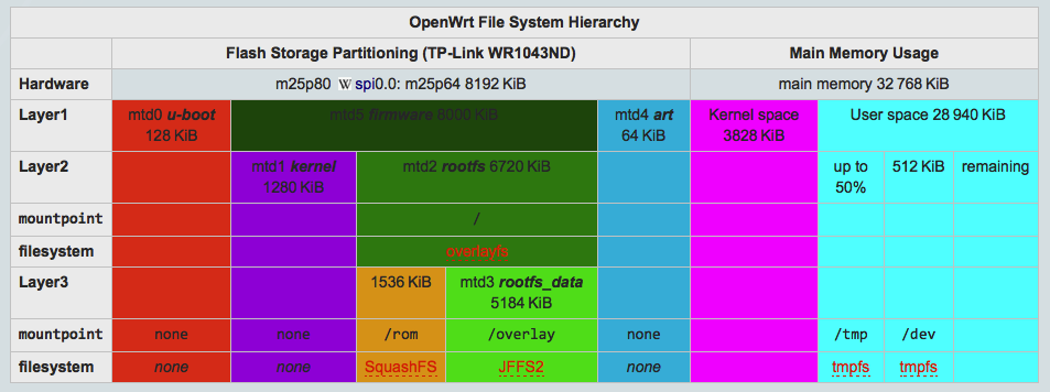 OpenWrt Filesystem and Memory