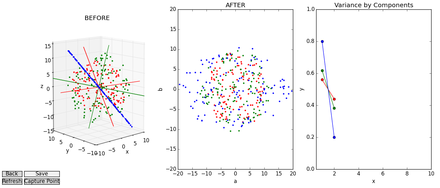 Notice that the angle of the variance line-plot corresponds to amount same-colored disc is skewed