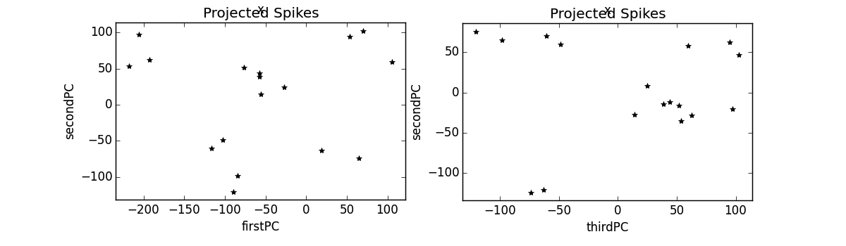 The projected spikes subplot for first/second and third/second projections