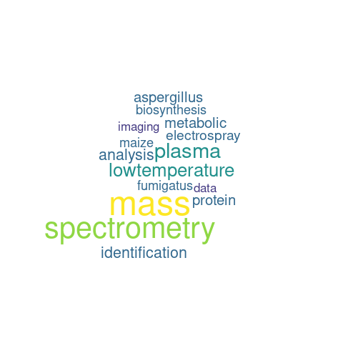 Wordcloud of ORCID profile