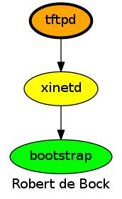 GitHub - robertdebock/ansible-role-tftpd: Install and