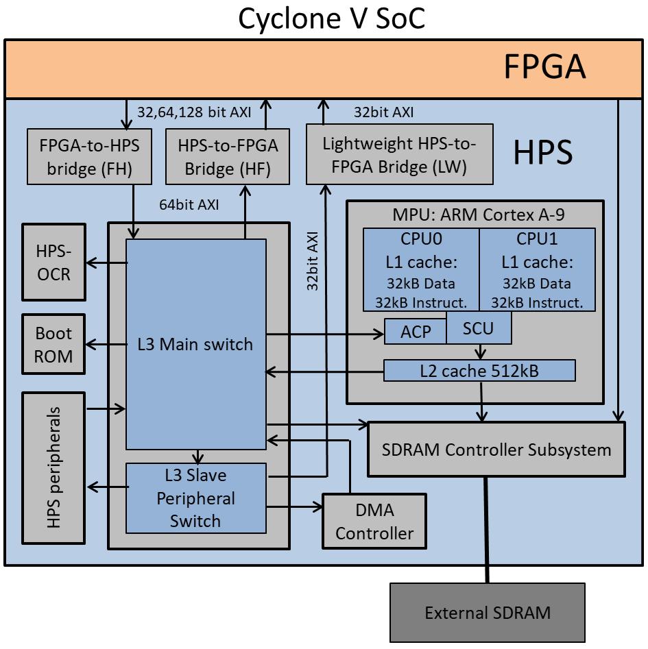 Cyclone V SoC simplified block diagram