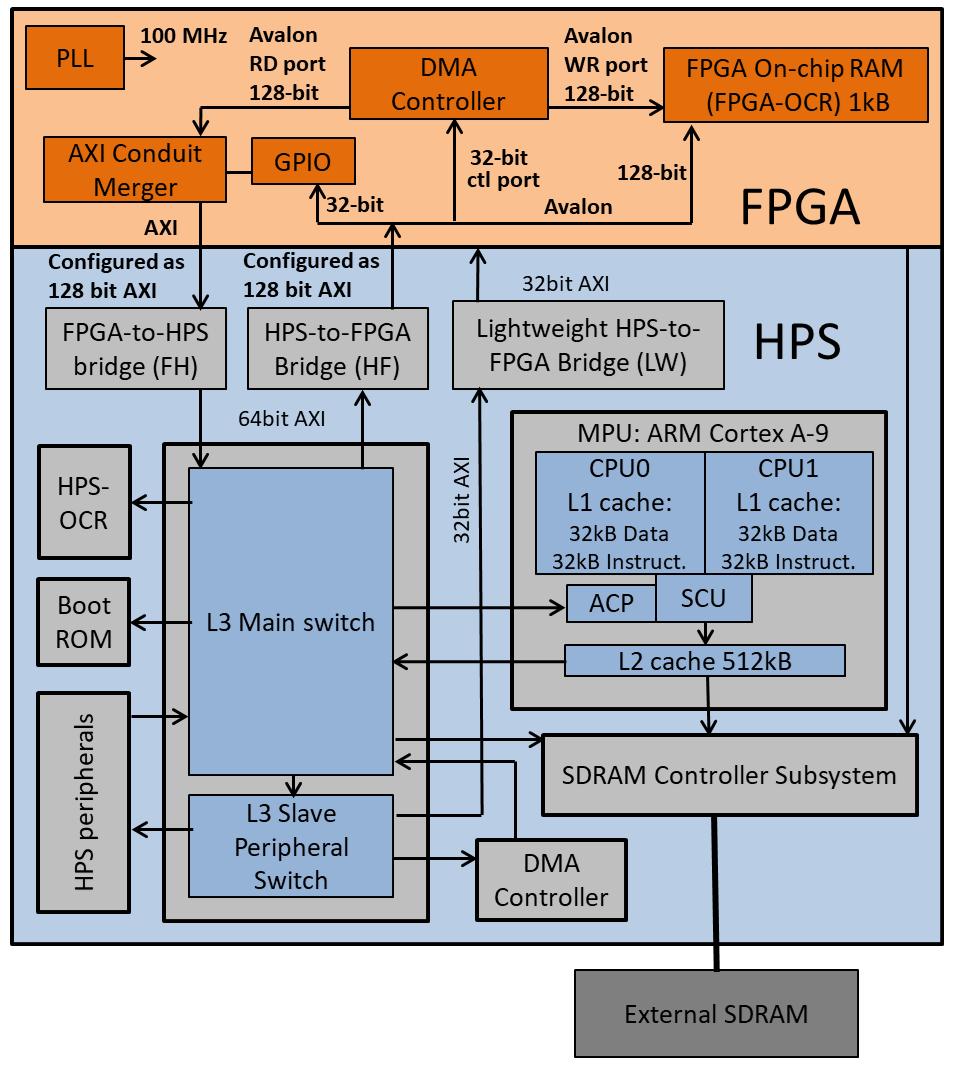 CycloneVSoC-examples/FPGA-hardware/DE1-SoC/FPGA_DMA at master