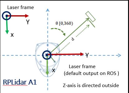 rplidar_a1_install_robot