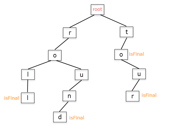 Working with the Trie data structure: Part 1 - We ❤ Swift