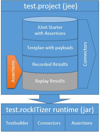 test rockitizer architecture