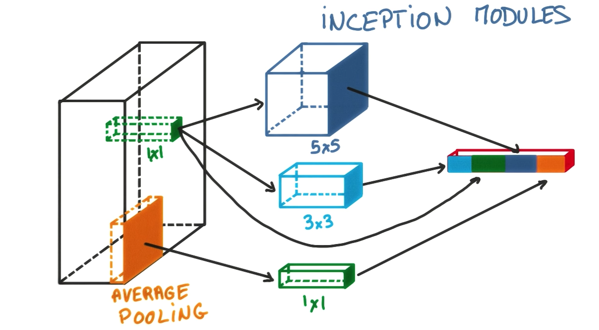 Inception Module