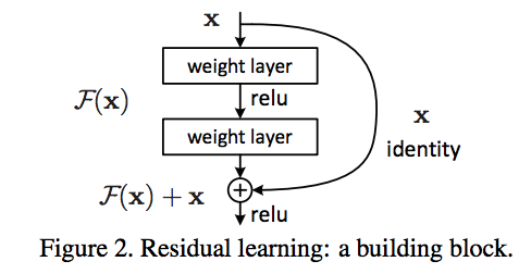 ResNet Paper Notes – Rohan Varma – 📋machine learning, math