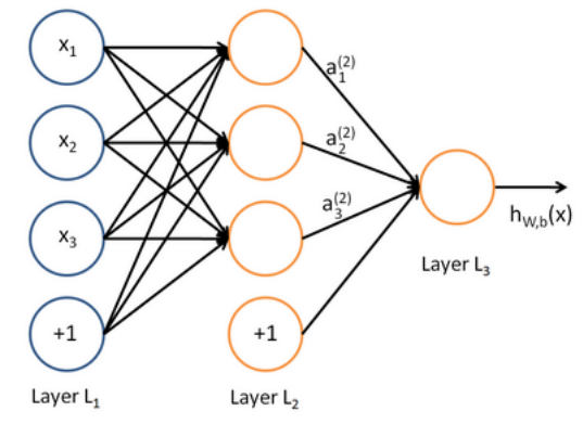 Output layer of the neural net.