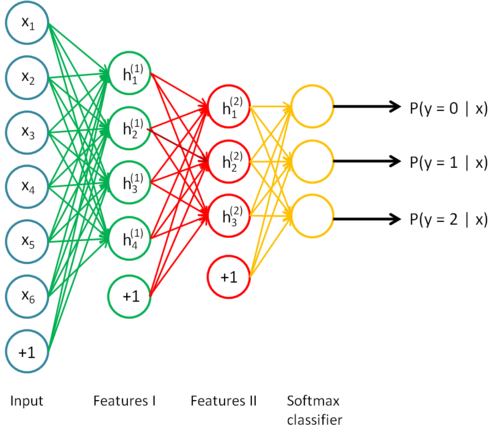 Implementing a Neural Network in Python – Rohan Varma – 📋machine