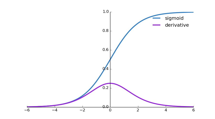 Picking Loss Functions - A comparison between MSE, Cross