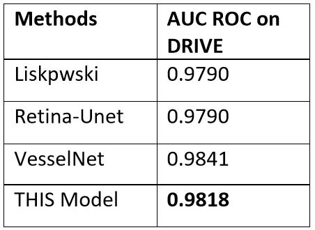 Models Comparsion