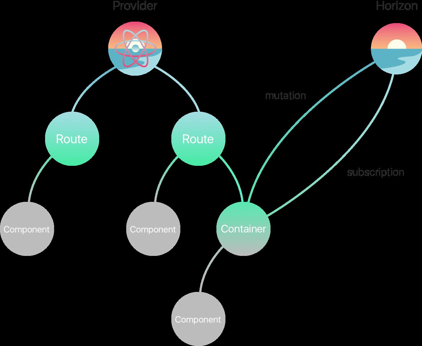Dataflow schema