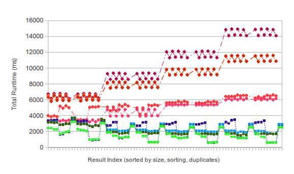 Thumbnail image linking to the full image that analyzes QuickMedian vs. SortMedian runtimes.  See analysis.txt for a writeup of the evaluation data.