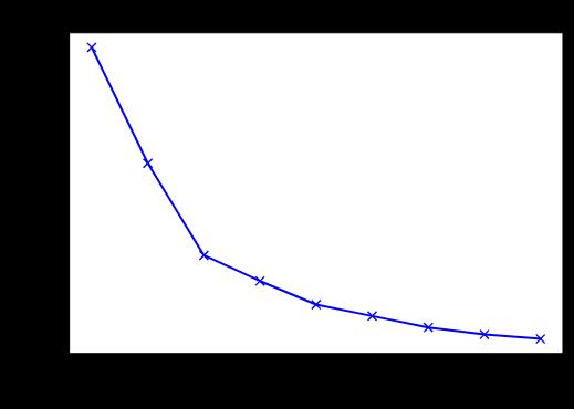 'Elbow_Method_Inertia'