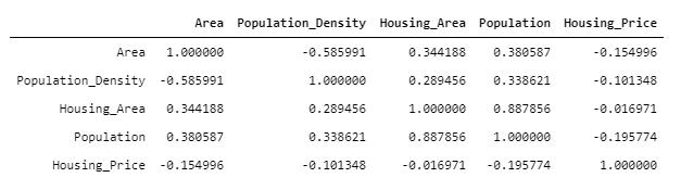 Correlation matrix values