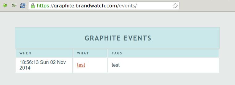 graphite event test