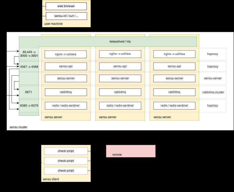 Sensu HA Platform