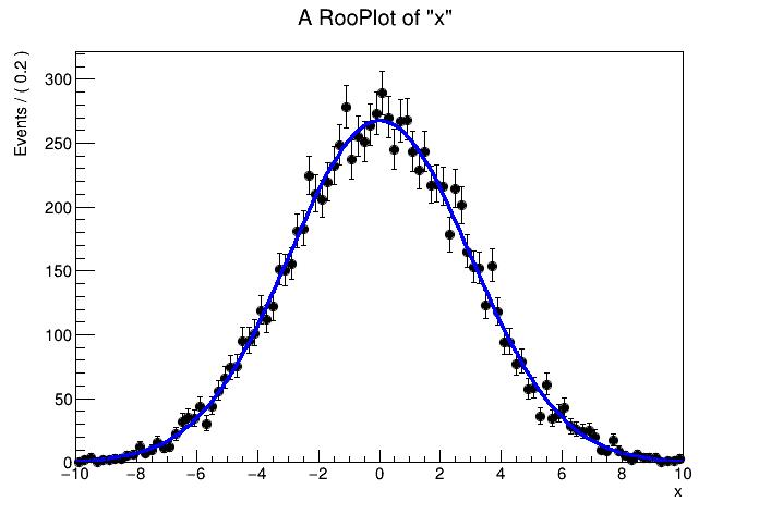 Gaussian model distribution :math:`\mu` = 0 and :math:`\sigma` = 3.