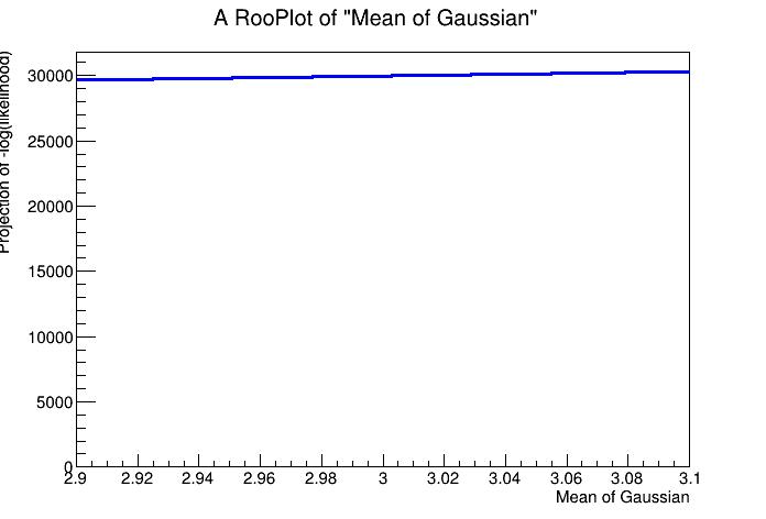 Distribution of the likelihood in the region :math:`\mu` = 2.9 and :math:`\mu` = 3.1