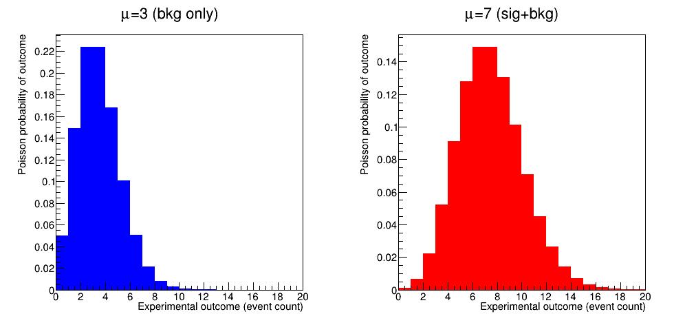 Poisson distribution :math:`\mu` = 3 and :math:`\mu` = 7.