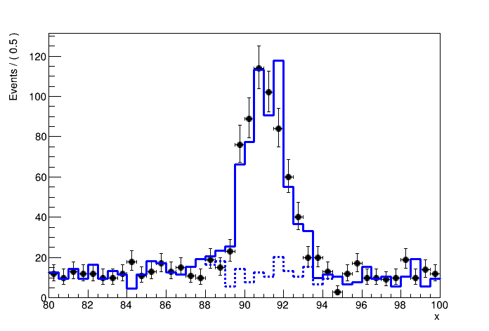 Expected binned distribution of an observable x under the signal and signal+background hypothesis, ob- tained from MC simulation