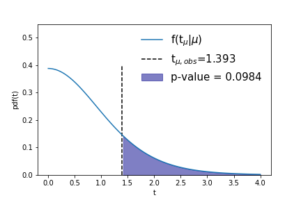 Illustration of the distribution of a test statistic. The p-value is calculated as the integral of the distribution from the observed value of the test statistic to infinity and corresponds to the probability to observe the recorded signal count, or larger (in the precise sense of the test statistic), in future repeated experiments.
