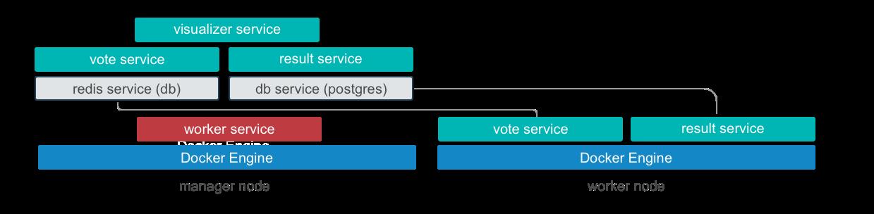 vote-app-diagram